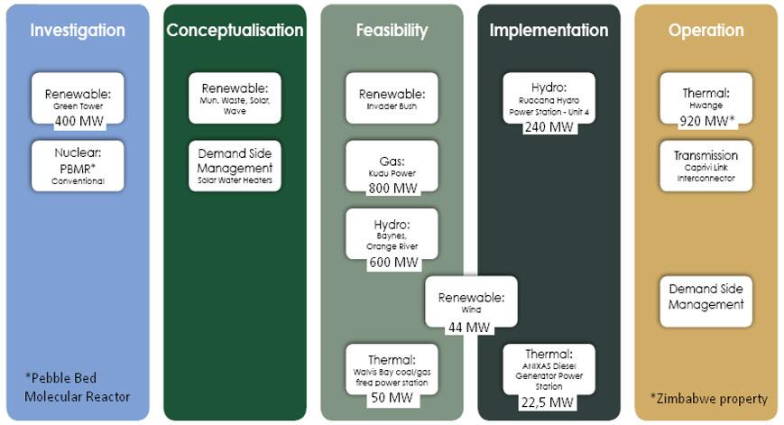 06. Analyse d'opportunités pour une technologie solaire innovante dans une dizaine de pays et pour une dizaine d'applications industrielles